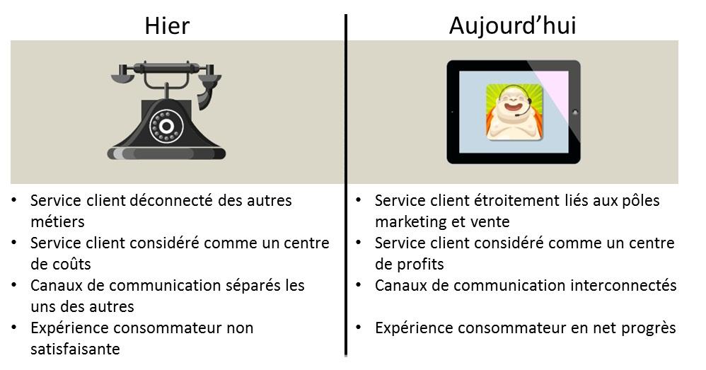 Evolution du service client avant après