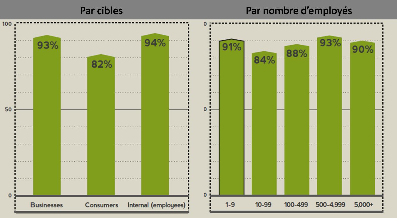 Graphique des notes de satisfaction clientèle