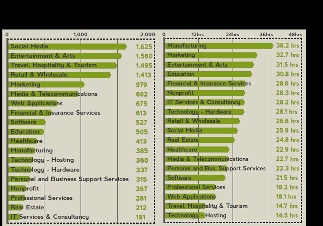 efficacité du support client par secteur : nombre de demande reçues et temps avant la première reponse