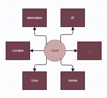Asset information