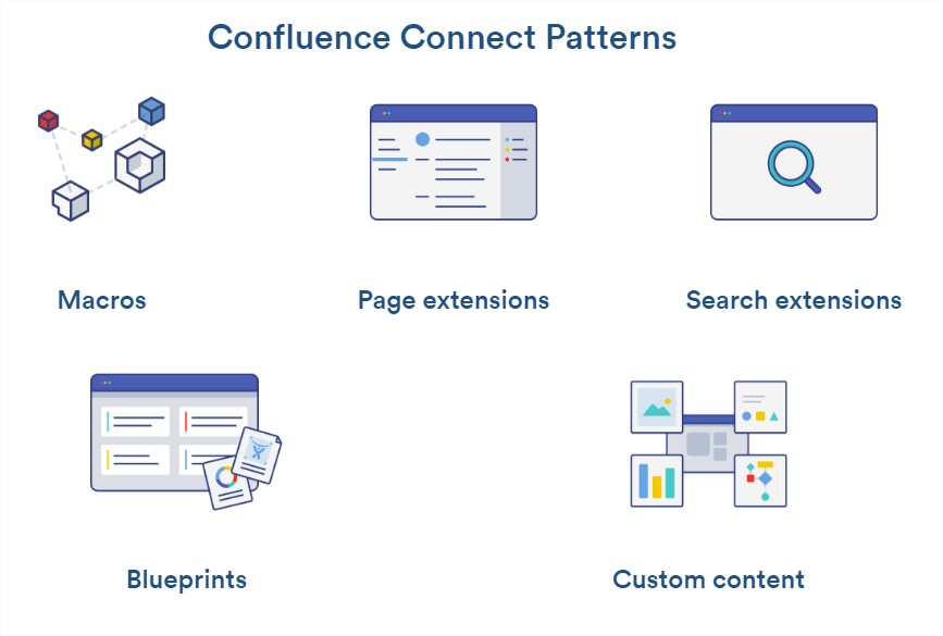 Confluence Connect Patterns