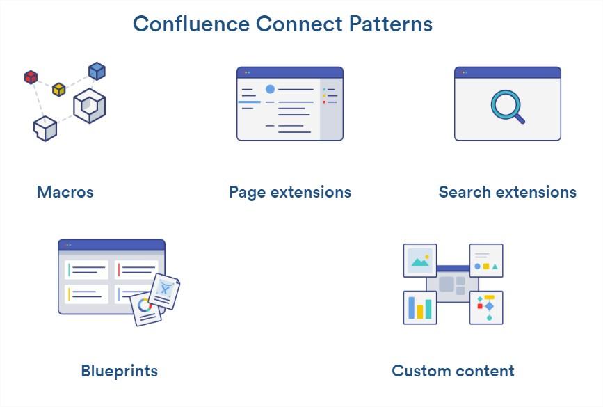 confluenceConnectPatterns