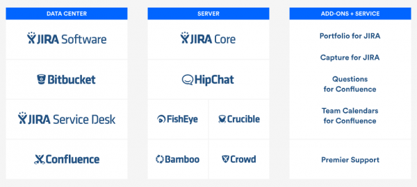 Atlassian Stack product list