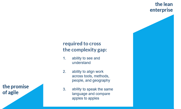complexity gap