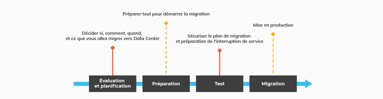 migration-data-center.png
