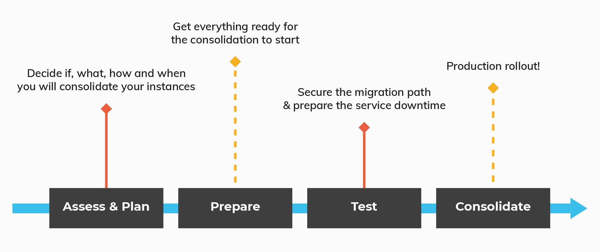 schema-consolidation_en.png