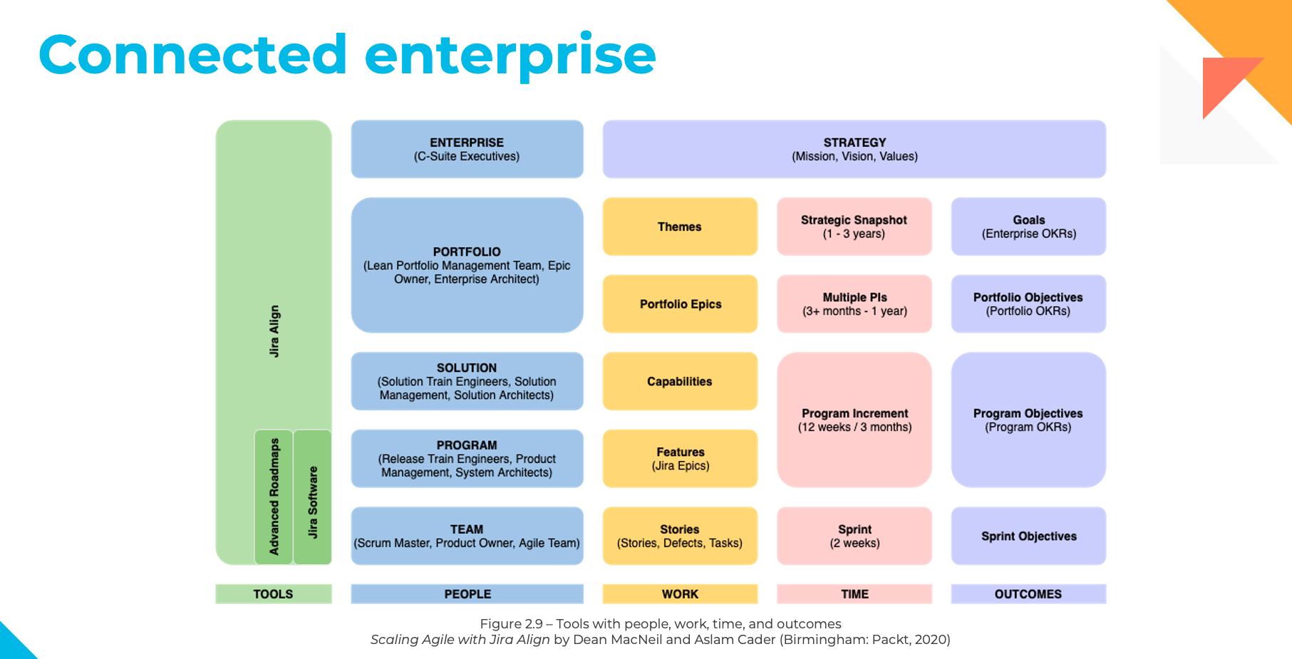 Connected Enterprise diagram - Agility at scale